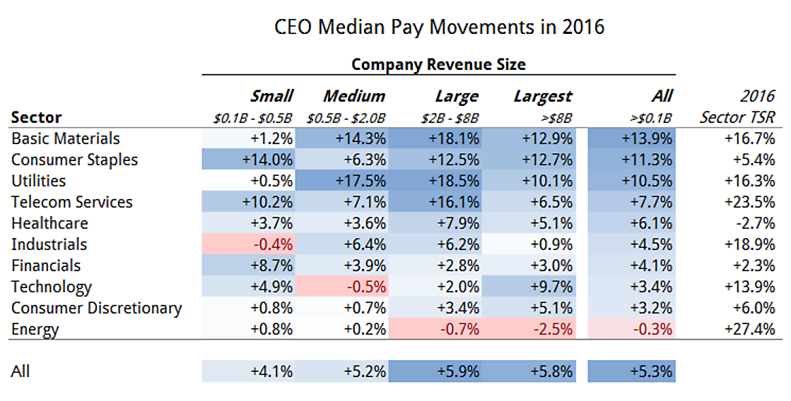 CEO pay movements