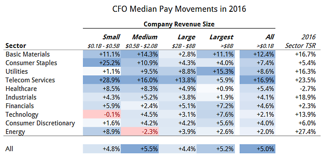 CFO pay movements