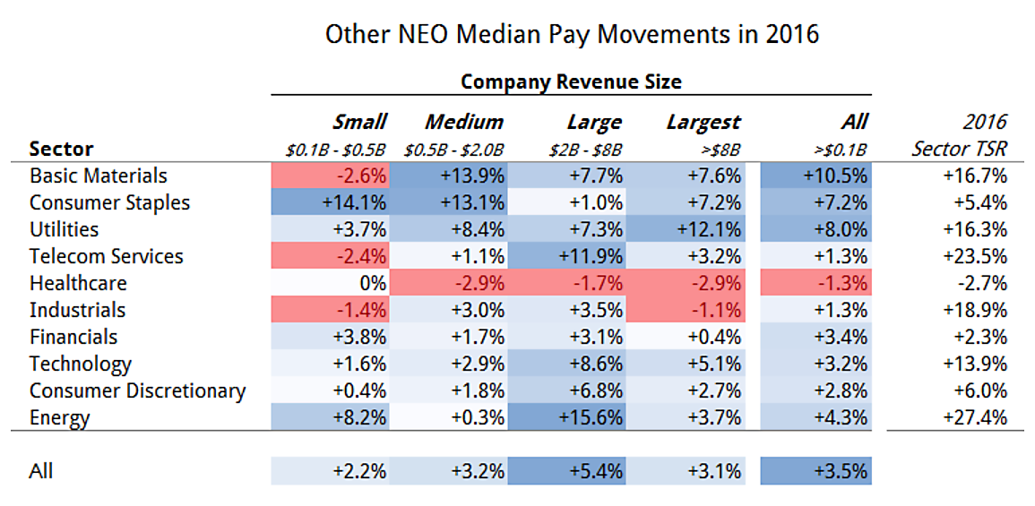 Other NEO pay movements
